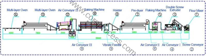 Automatic-Cereal-Corn-Flakes-Production-Line-Processing-Flow